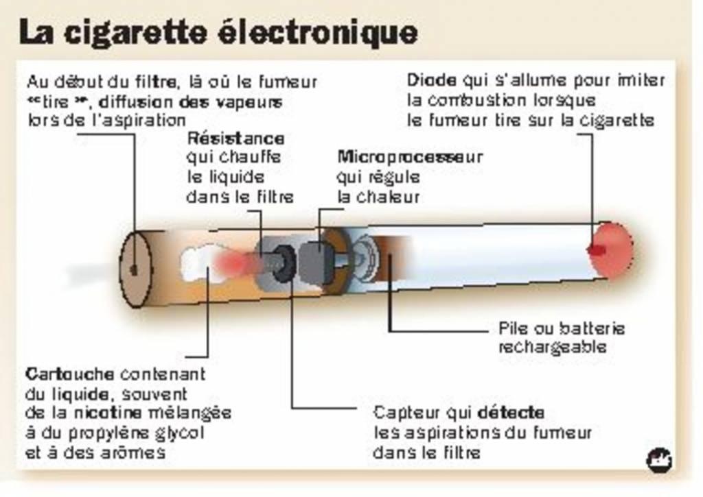 E cigarette des experts tirent un premier bilan - Cigarette electronique en bureau de tabac ...