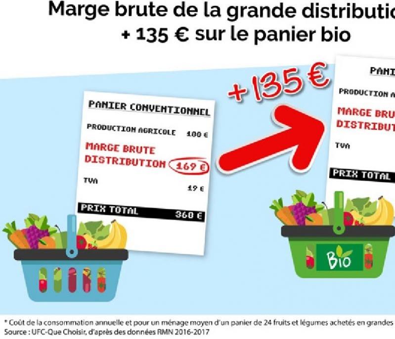 2c461a57d27 Fruits et légumes bio Les sur-marges de la grande distribution